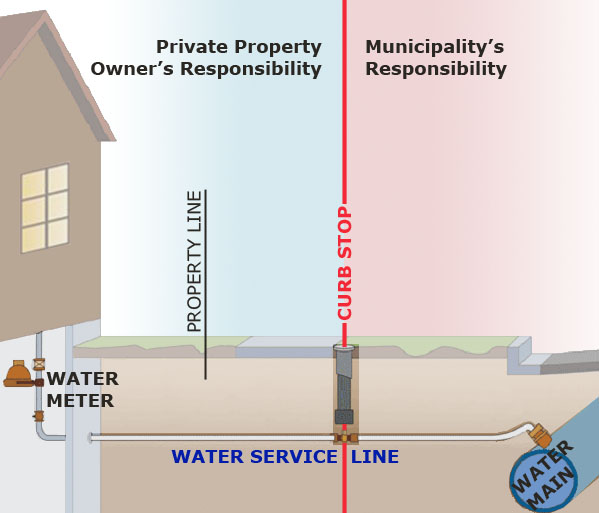 Service Tap Sanitary : Lead service line lsl replacements environmental loans