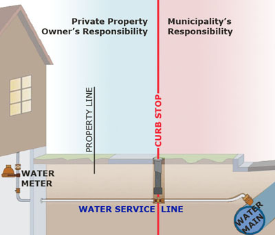 Infographic of meter, service line, curb stop, service line, and water main. The private property owner is responsible for the service line from the curb stop to the home (this includes all plumbing except for the water meter inside the property). The municipality is responsible for the service line from the water main to the curb stop.