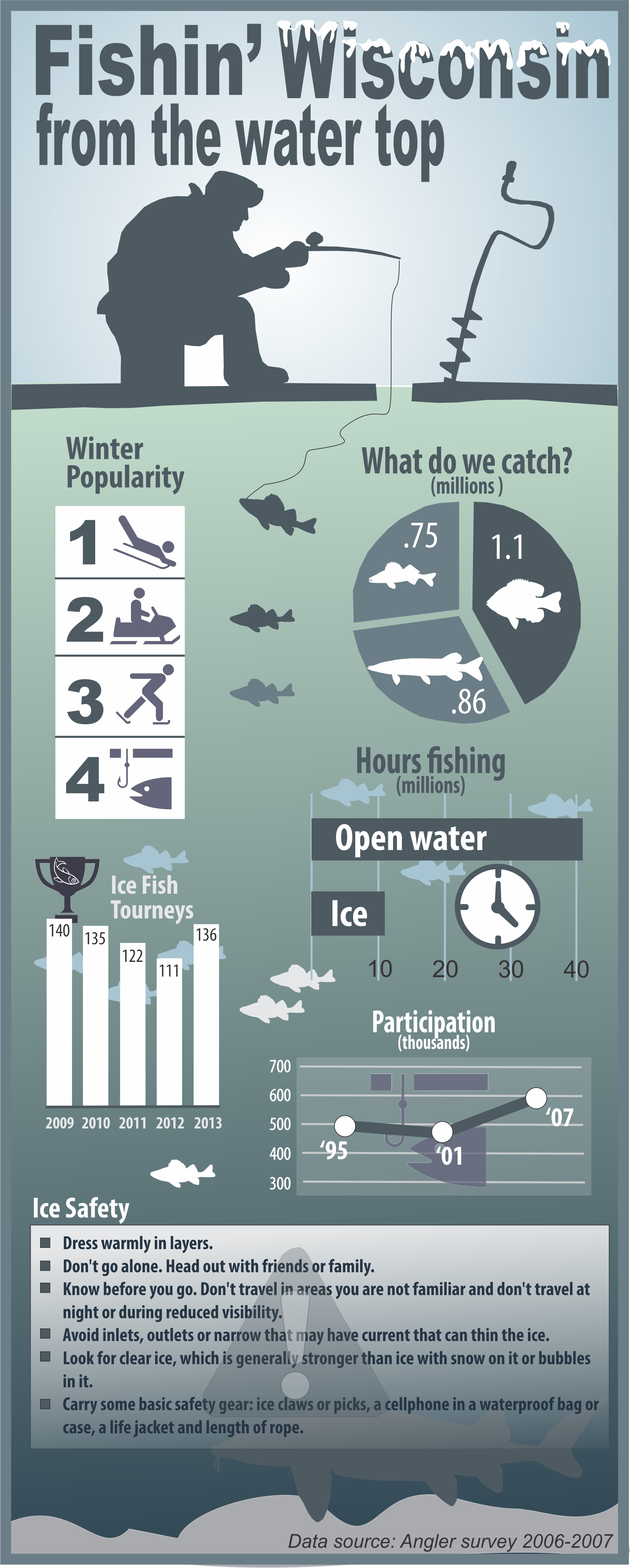 Weekly news december 3 2013 wisconsin dnr for Wisconsin fishing license price
