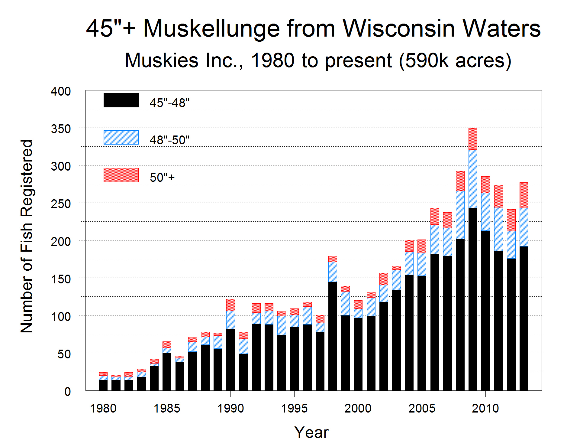 Wisconsin council of sport fishing organizations may 2014 musky chart geenschuldenfo Gallery