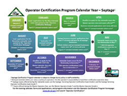 operator certification program schedule