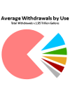 Annual Withdrawal pie chart
