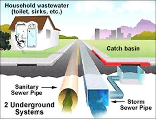 What Is Storm Water Runoff Wisconsin Dnr