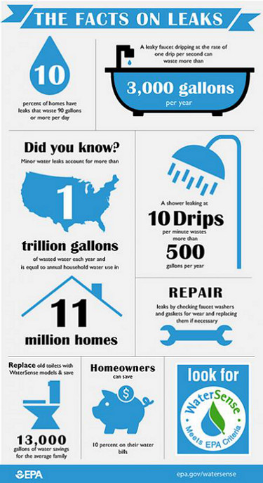 fix a leak week infographic.