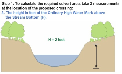 Culvert diagram