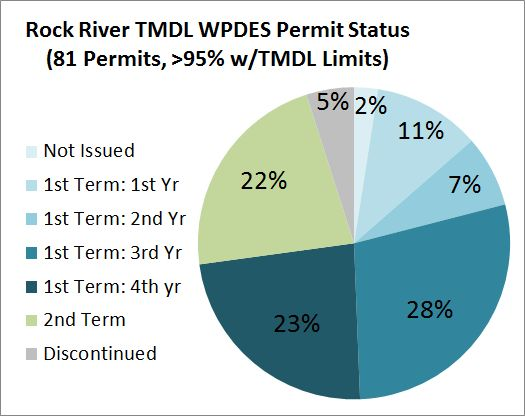 Wastewater Permits Graph, WDNR